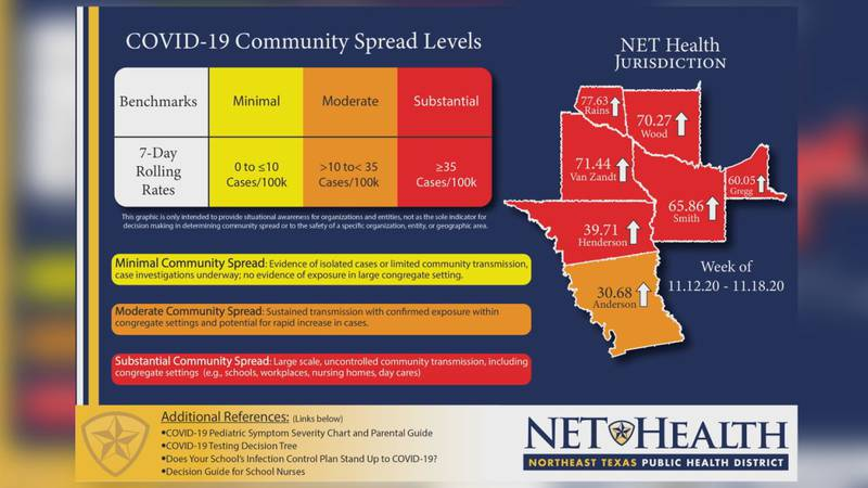 The latest COVID-19 community spread map from the Northeast Texas Public Health District.