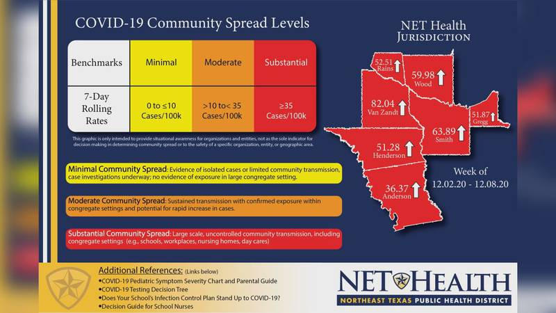 Latest map from NET Health showing community spread levels for COVID-19.
